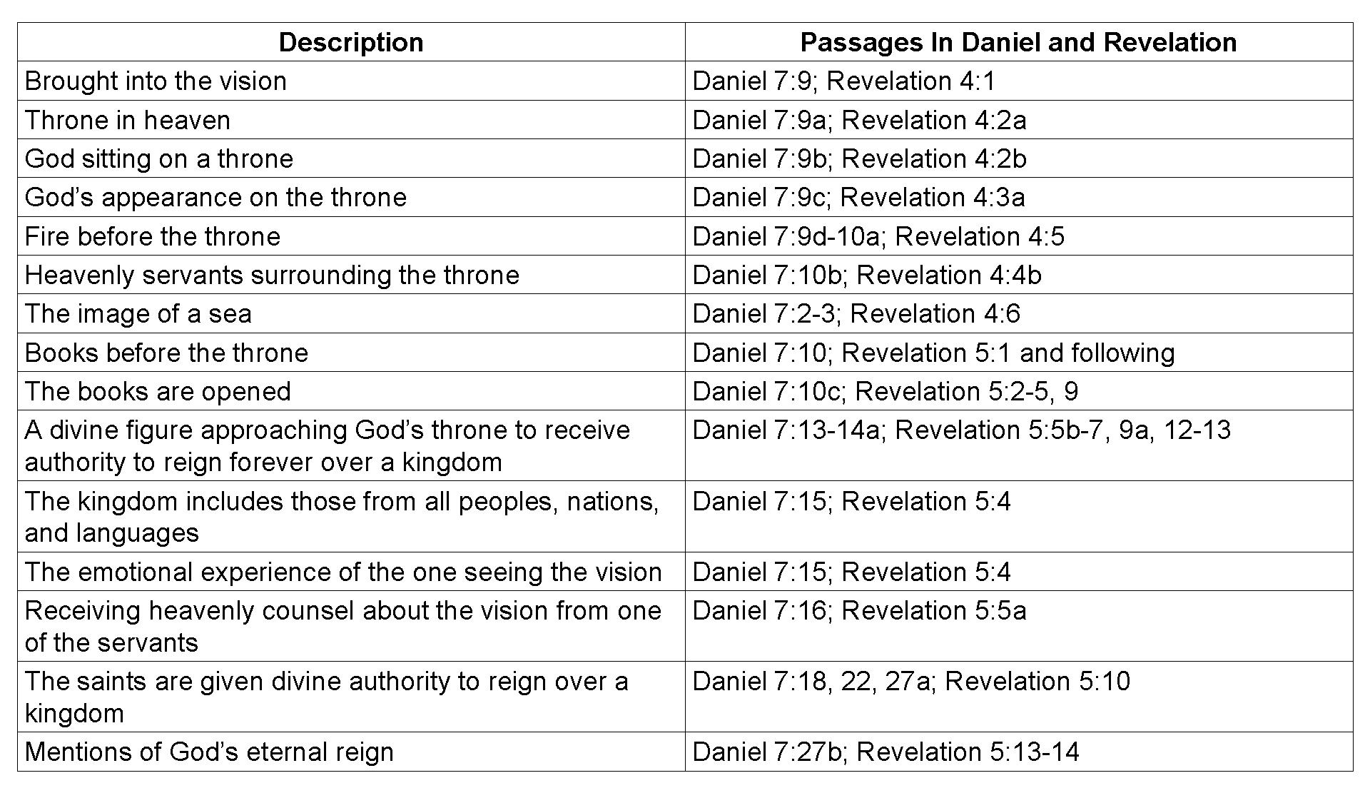 Lesson 6 Daniel And Revelation Comparison Shepherd Of