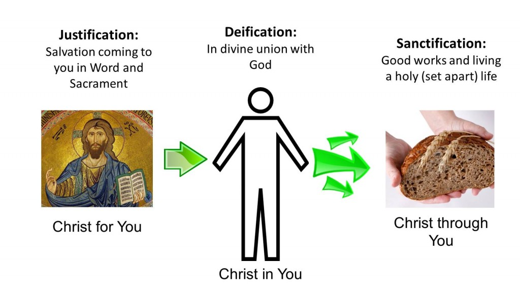 Puttit it all together (Lesson on atonement)