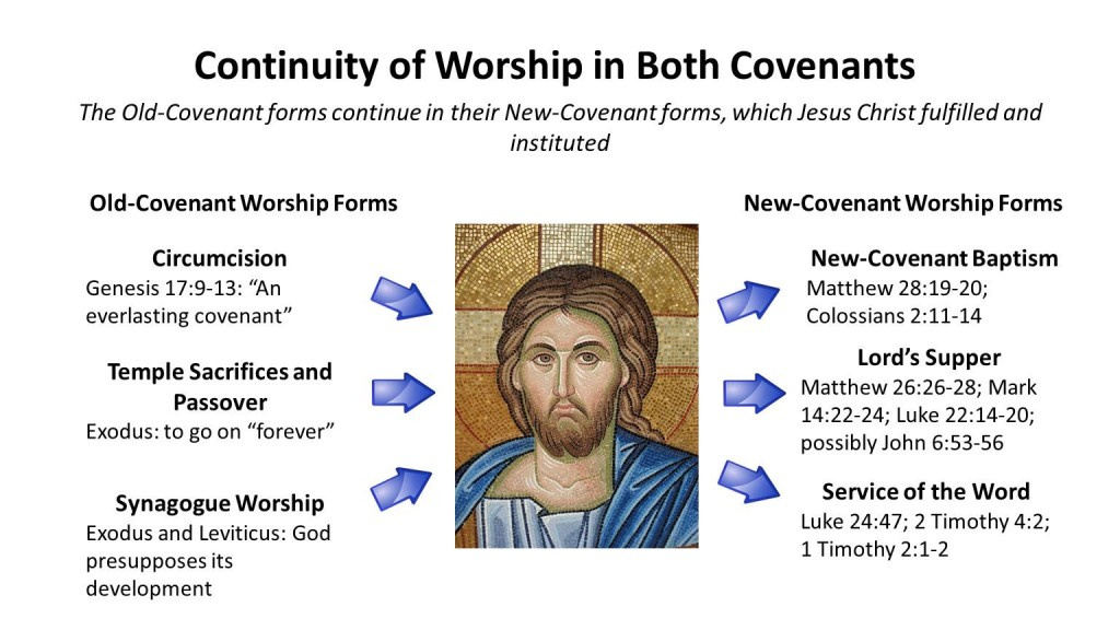Continuity of Worship in Both Covenants