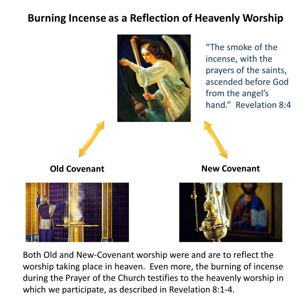 Incense Burning as a reflection of heavenly worship (Lesson 27)