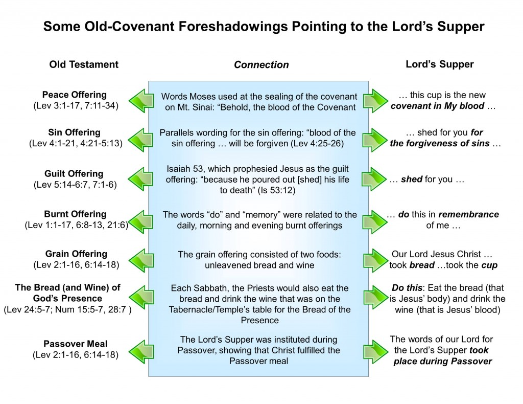 OT foreshadowings of the Lord's Super (Lesson on Biblical Worship)