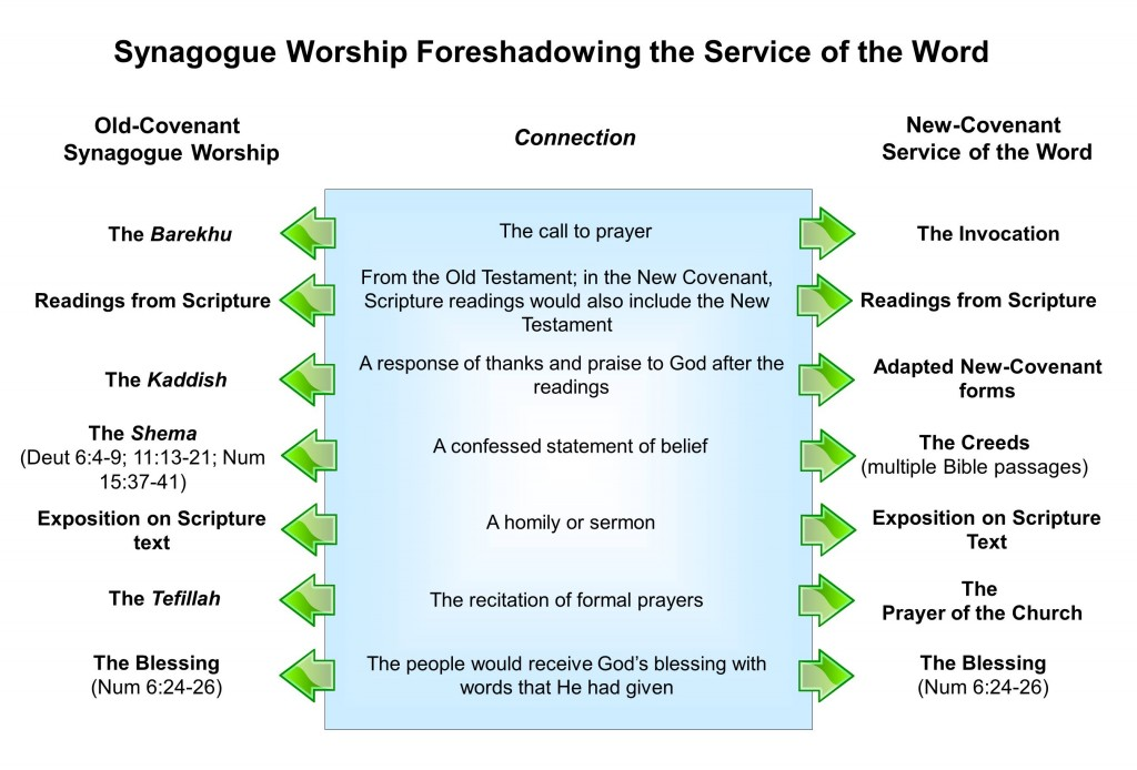 The Synagogue foreshadowing of the Service of the Word (Lesson on Biblical Worship)