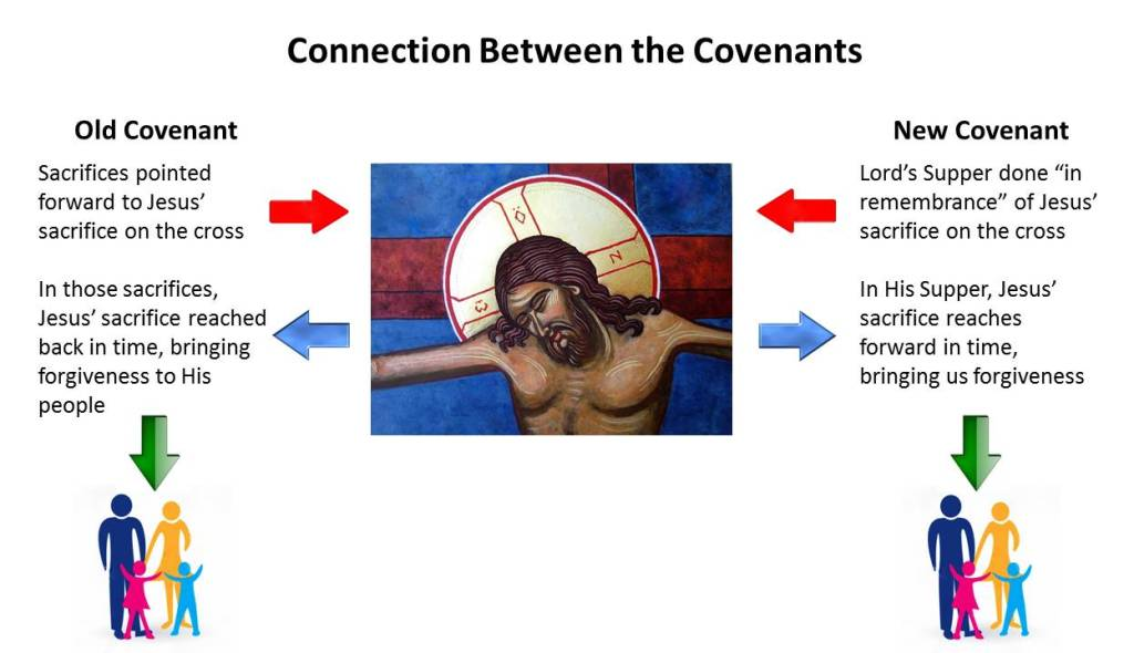 Connection between the Covenants (The Tree of Life)