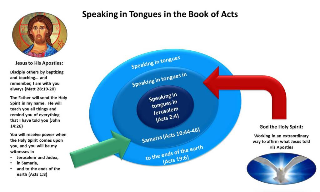 Lesson 20, Speaking in Tongues in the Book of Acts