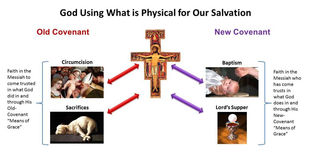 Lesson 21, Gods Use of Physical Matter for Our Salvation