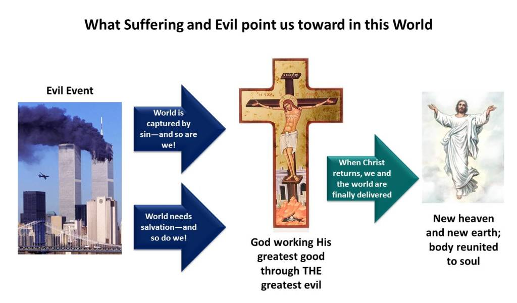 What Suffering and Evil Tell Us in this World