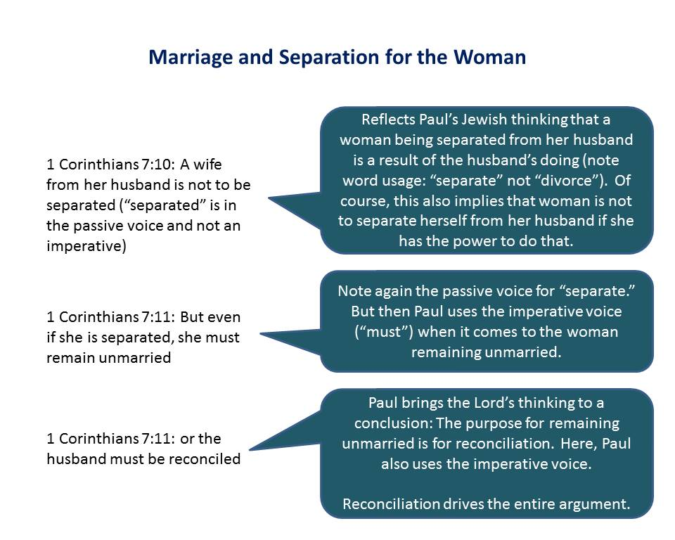 Lesson 9, Marriage and Separation for the Woman