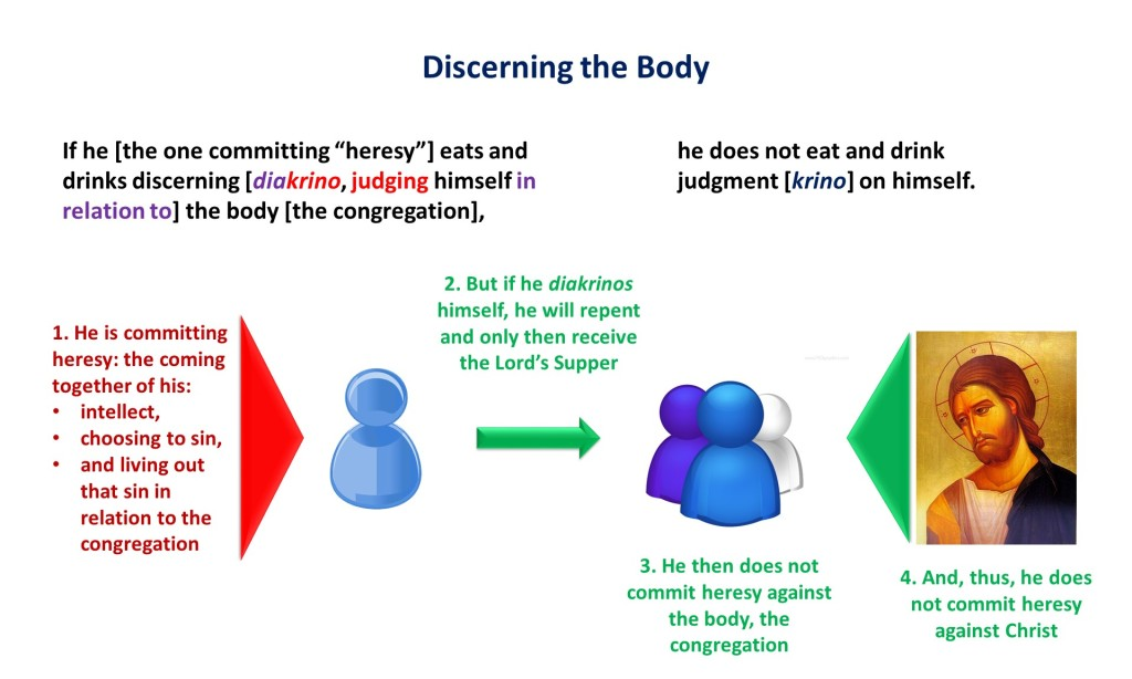 Lesson 20, Discerning the Body