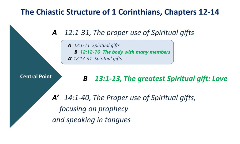 Lesson 21, Chiasm of 1 Corinthians, Chapters 12-14