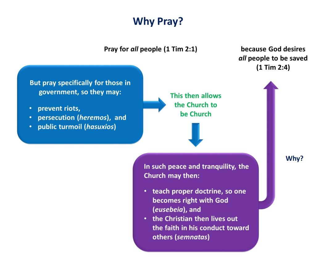 Lesson 3, Why Pray