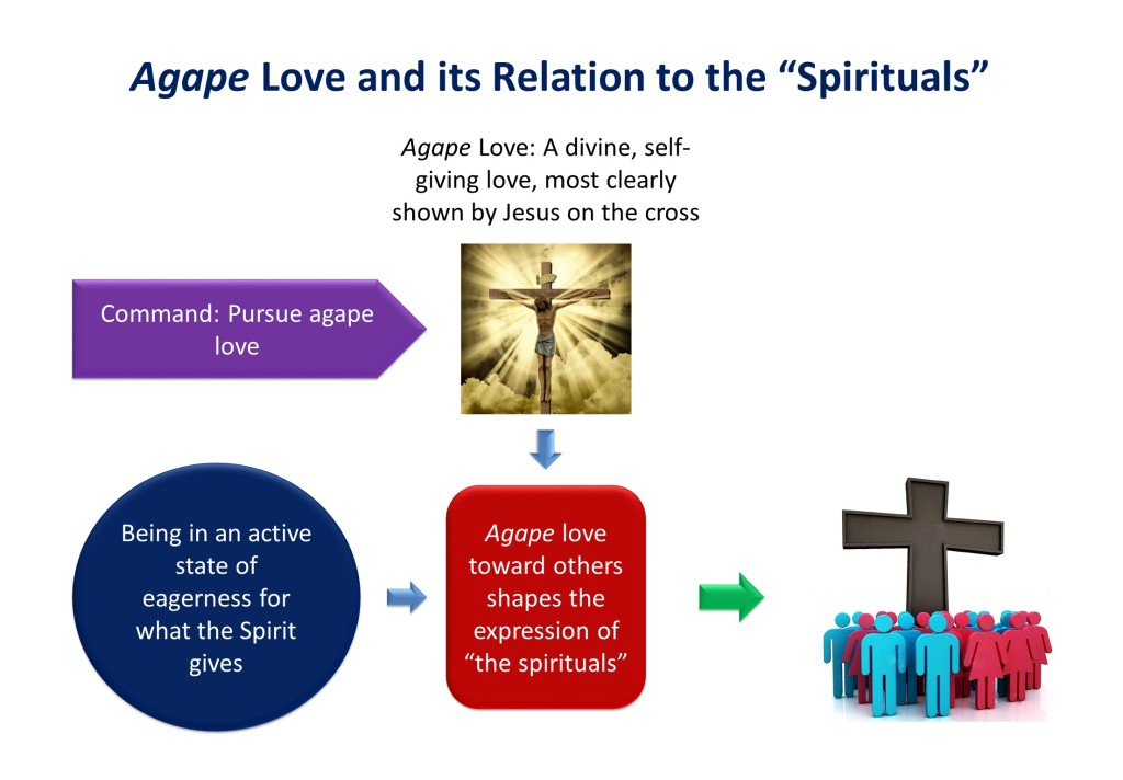 Lesson 23, Agape Love and Its Relation to the Spirituals