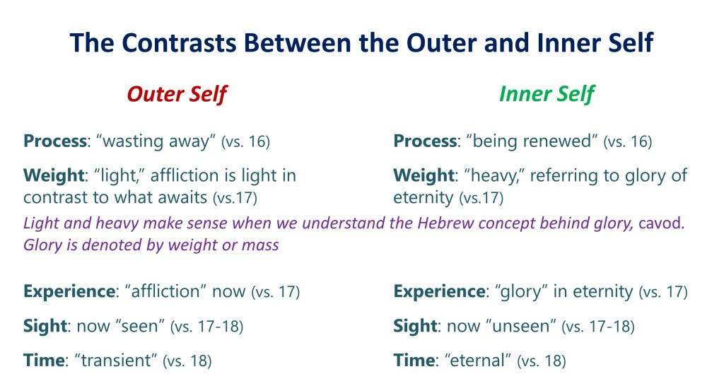 Lesson 7, The Contrasts Between the Outer and Inner Self