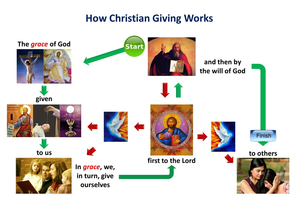 Lesson 12, How Christian Giving Works