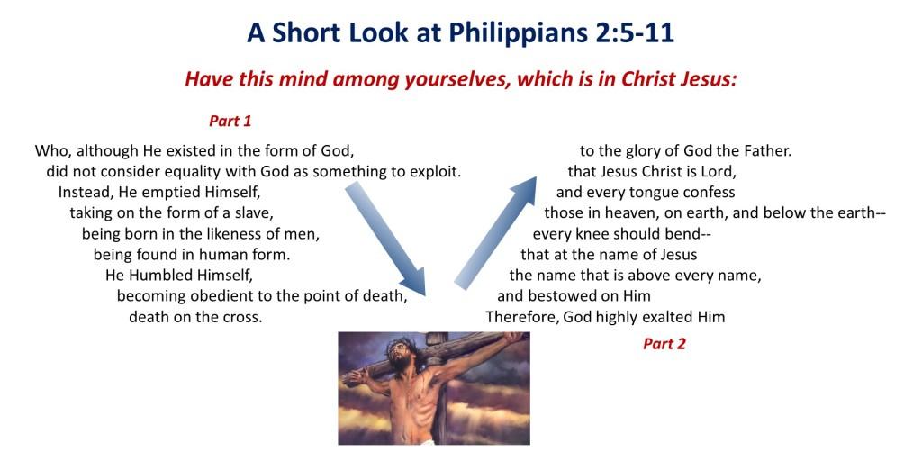 Lesson 12, Structure of Philippians 2.5-11