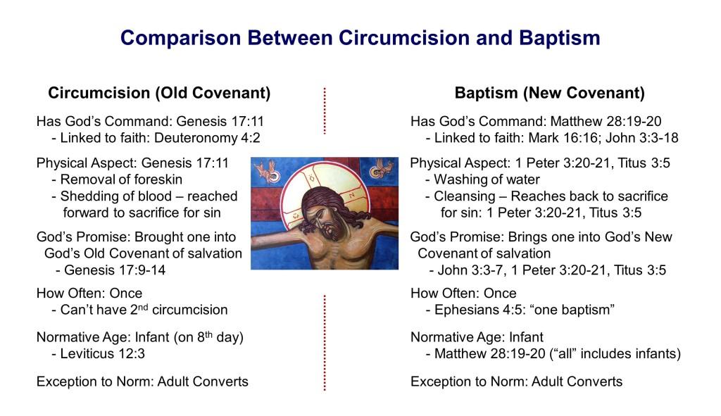 Comparision Between Circumcision and Baptism