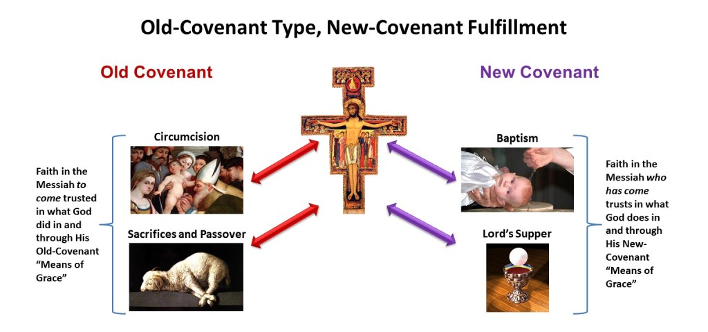 Old-Covenant Type, New-Covenant Fulfillment