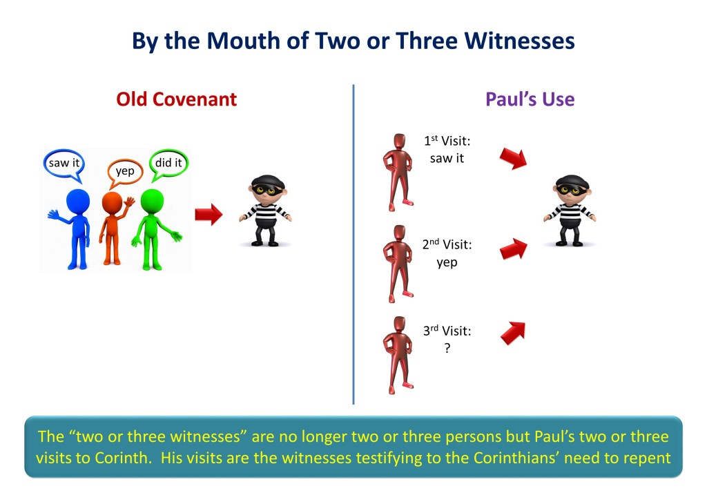 Lesson 20, Two or Three Witnesses