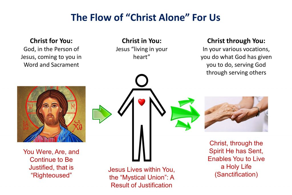 5, The Flow of Christ Alone For Us