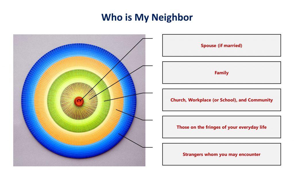 5, Who is My Neighbor