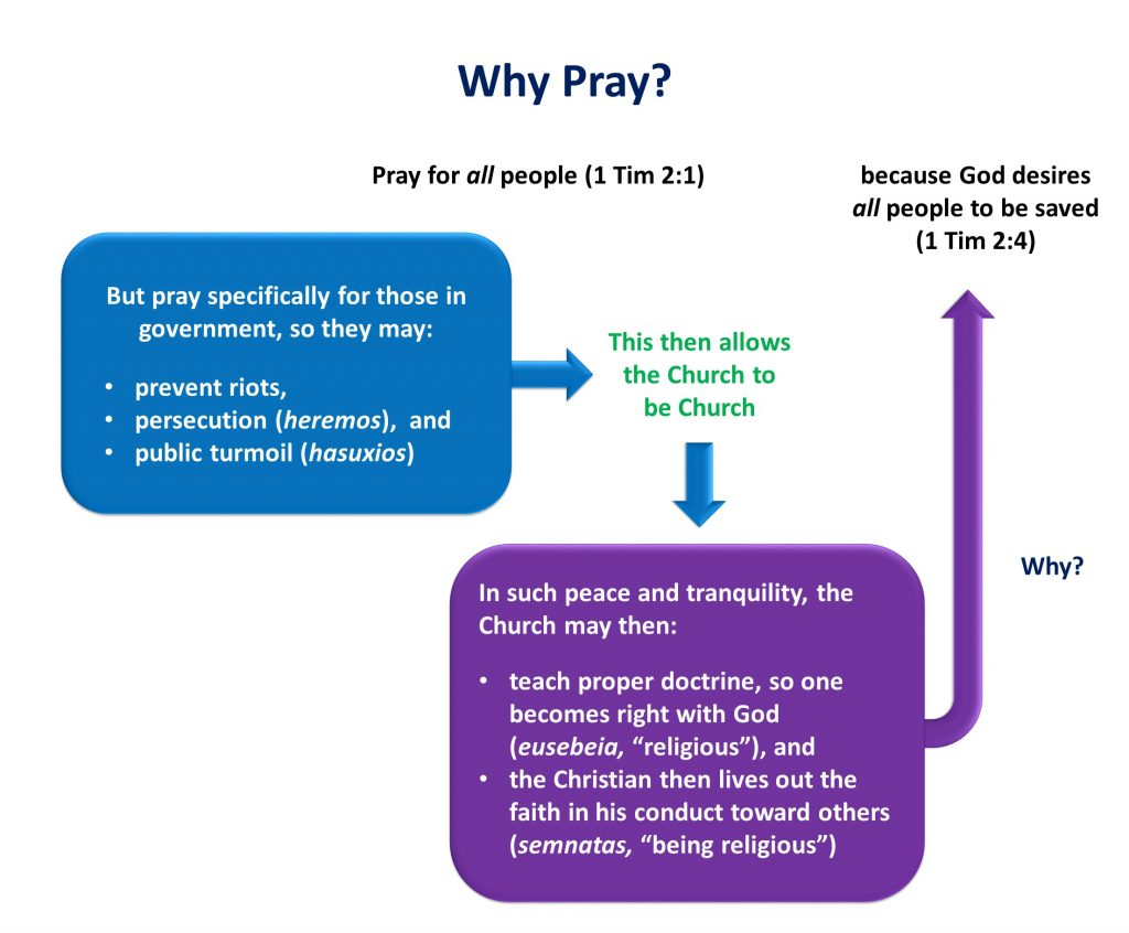 Lesson 8, Why Pray
