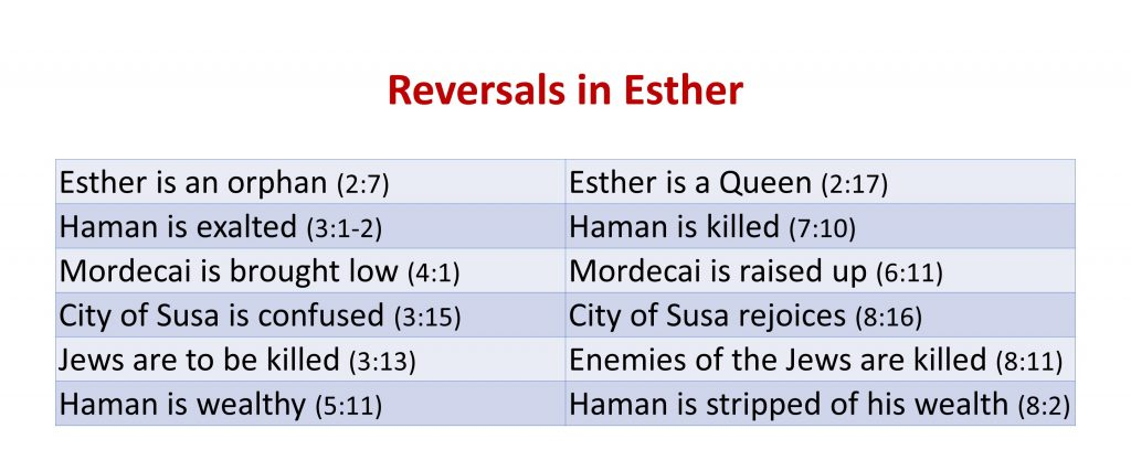 Lesson 1, Reversals in Esther