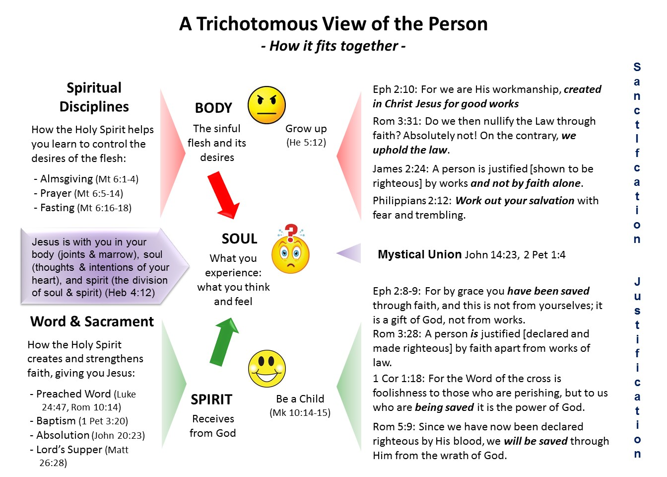 Lesson 12, A Trichotomous View of the Person