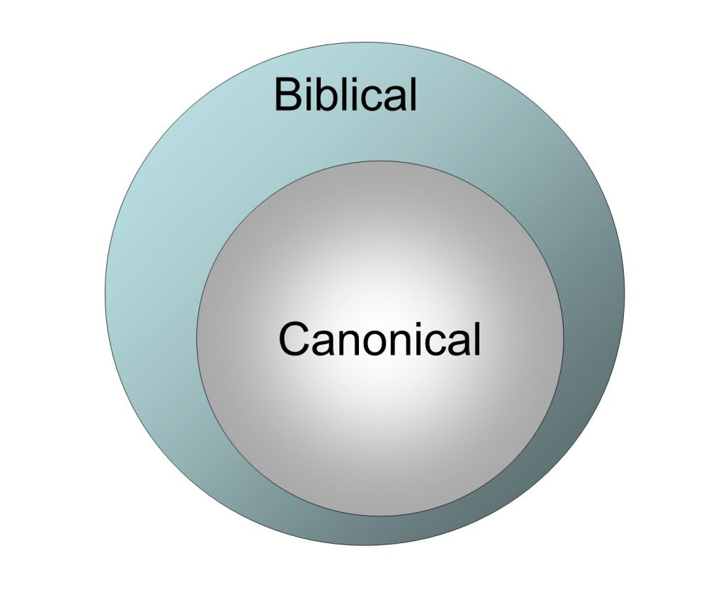 How We Got the Bible, Biblical vs Canonical