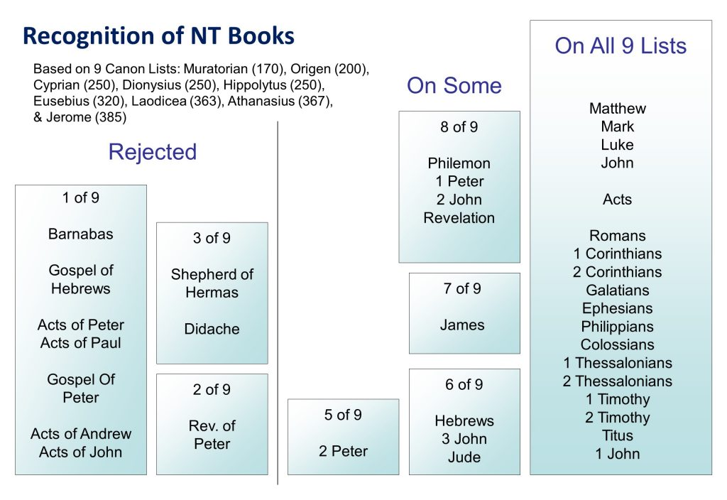 Recognition of NT Books