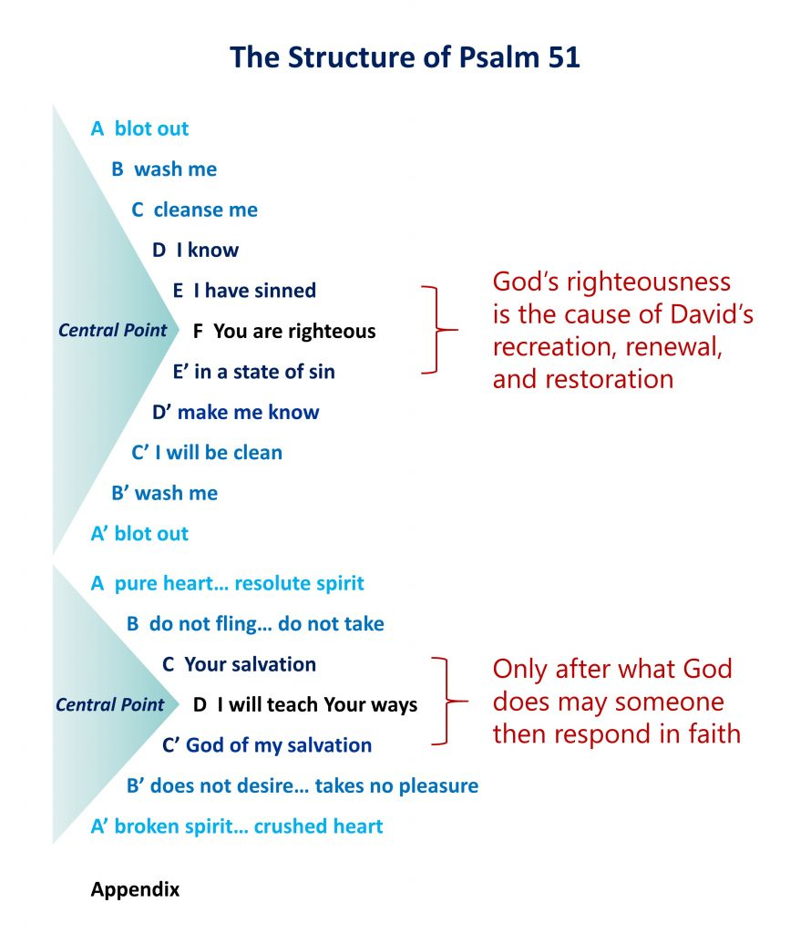 lesson-5-the-double-chiasm-of-psalm-51
