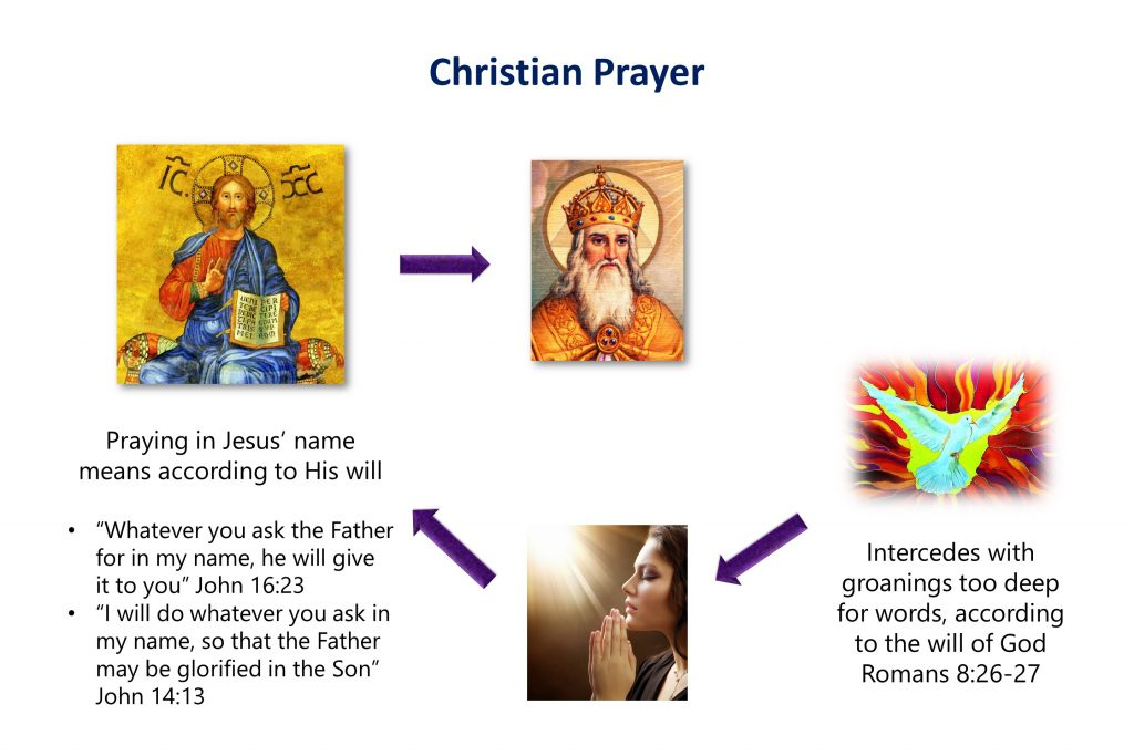 lesson-16-christian-prayer
