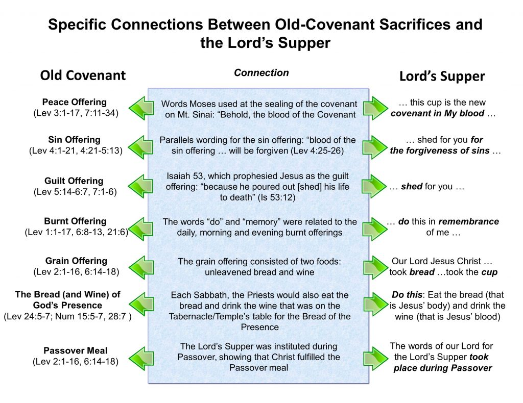 New Covenant Worship, Lord's Supper