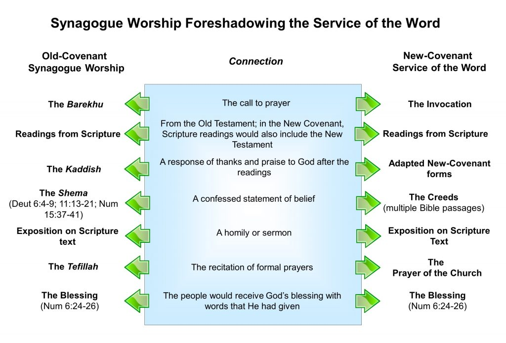 New Covenant Worship, the Synagogue