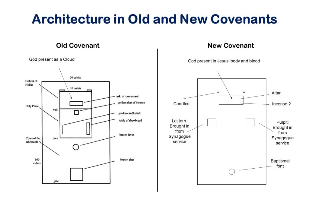 Understanding New-Covenant Worship, Temple Architecture