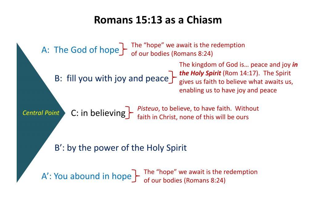 Lesson 26, Romans 15.13 Chiasm