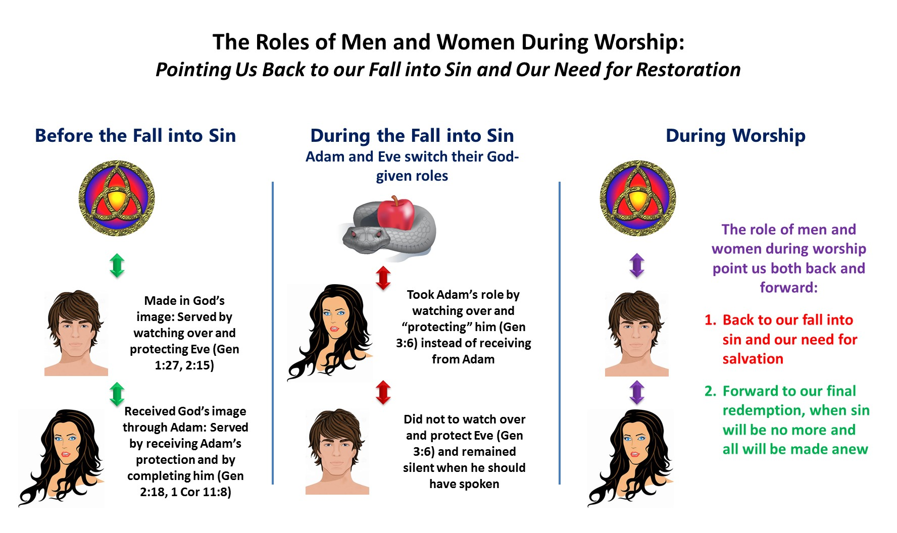 the role of men and women