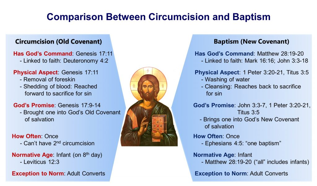1, Baptism as the Fulfillment of Circumcision
