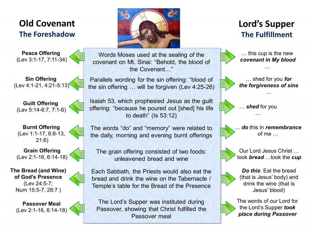 1, The Lord's Supper as the New Covenant