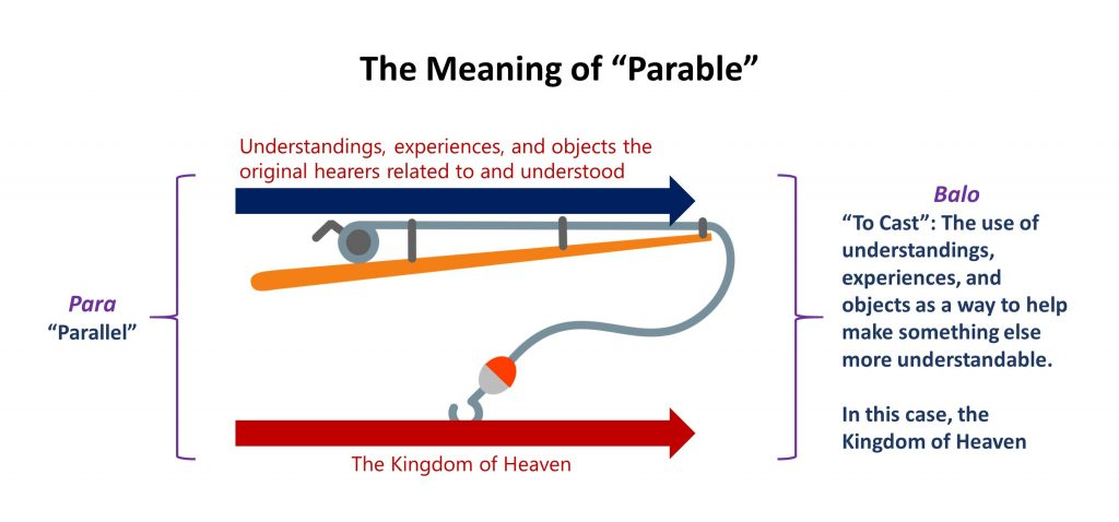 1 The Meaning of Parable