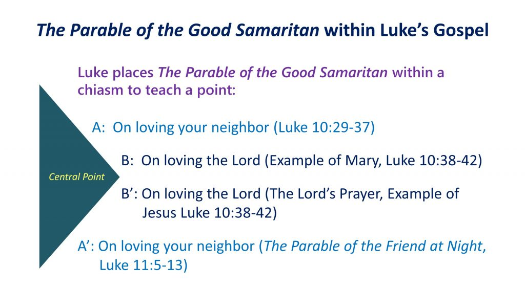 5, Lead up to The Parable of the Good Samaritan