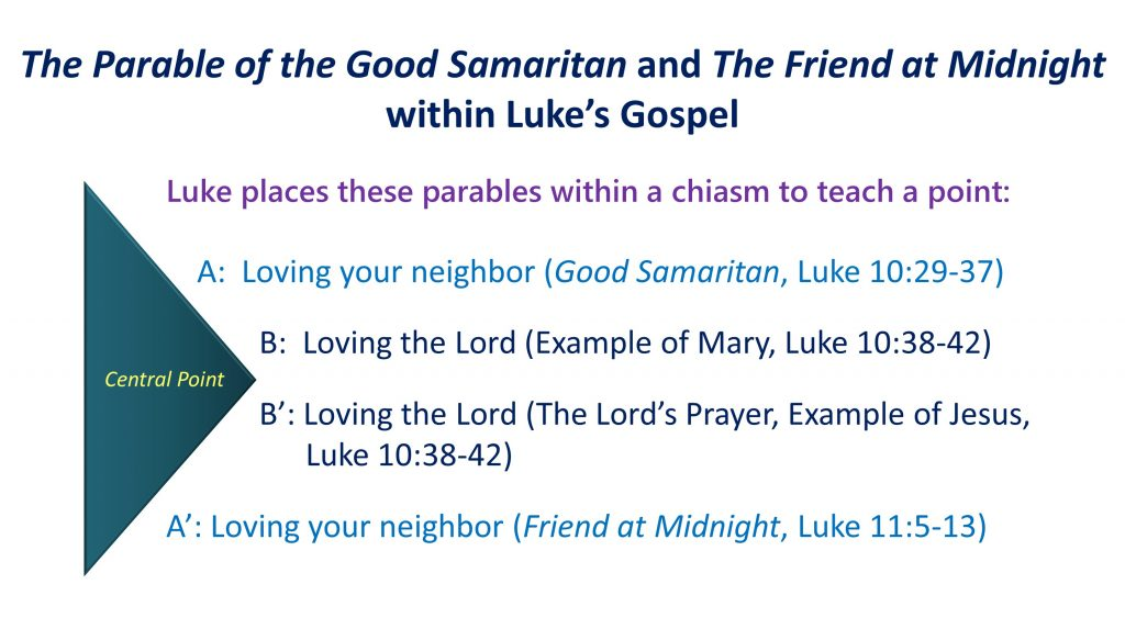 The Parables Of Jesus Lesson 6 The Parable Of The Friend At